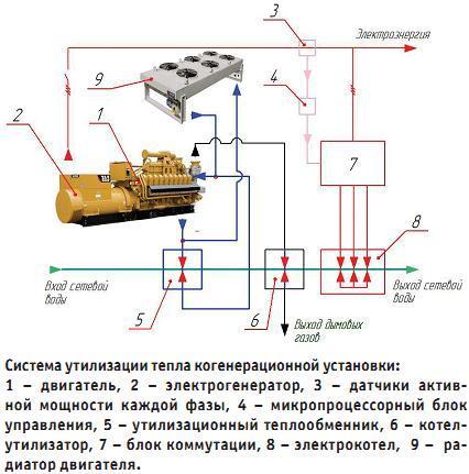 Система утилизации тепла когенерационной установки