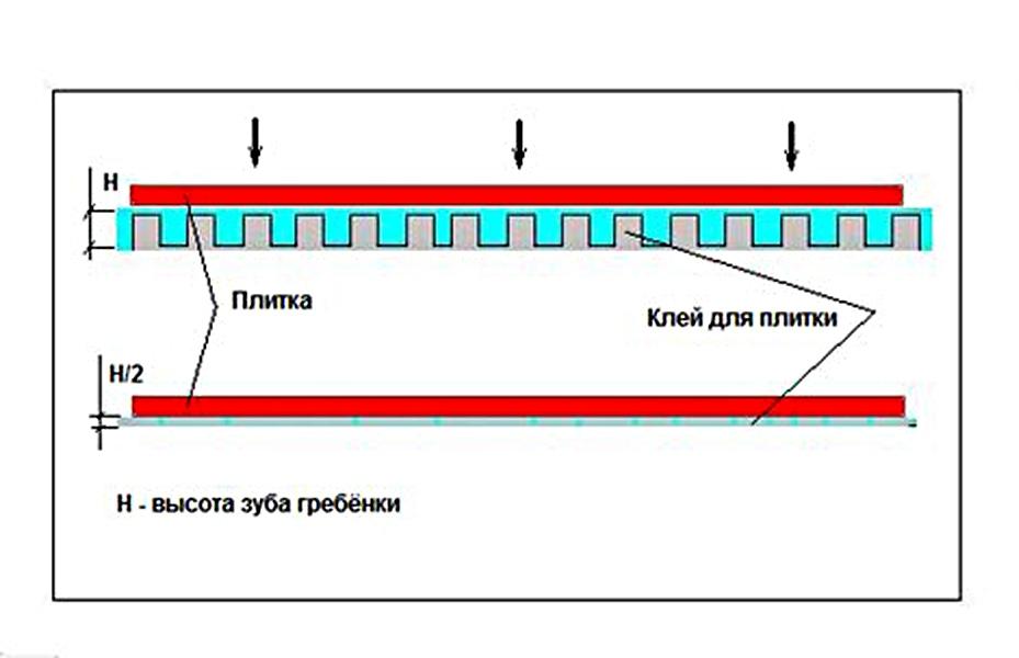 плиточный клей www.brasembr.ru