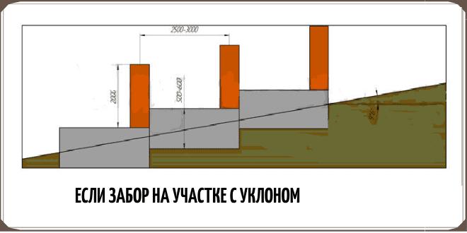 Ленточный фундамент под забор, если участок с уклоном