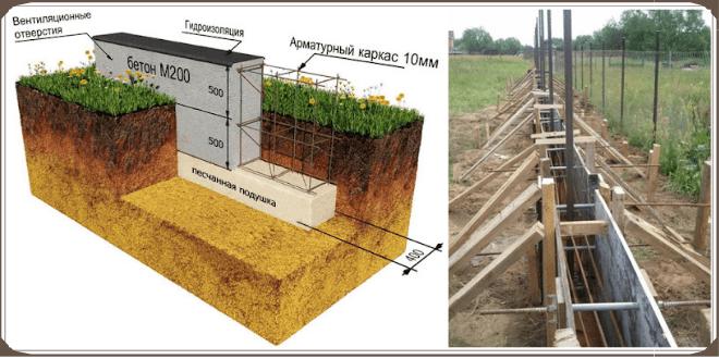Ленточный фундамент под забор: схема