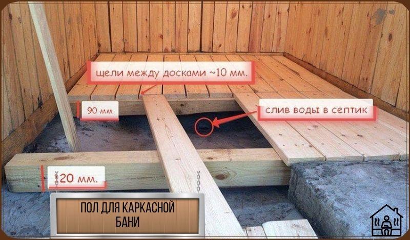 Каркасная баня - пол (схема)