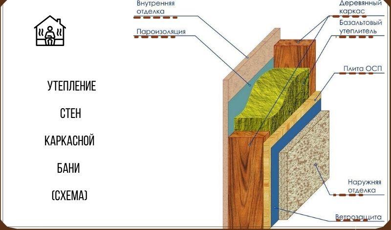 Схема утепления стен каркасной бани
