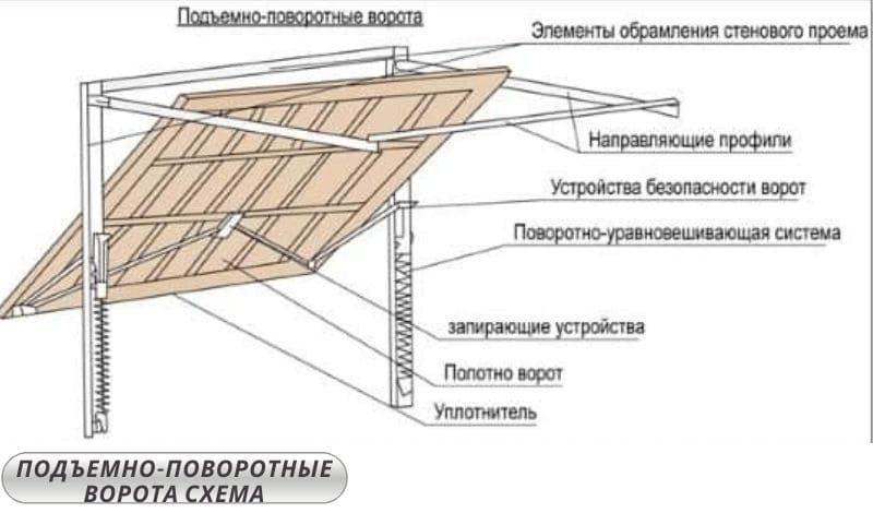 Подъемно-поворотные ворота своими руками - схема