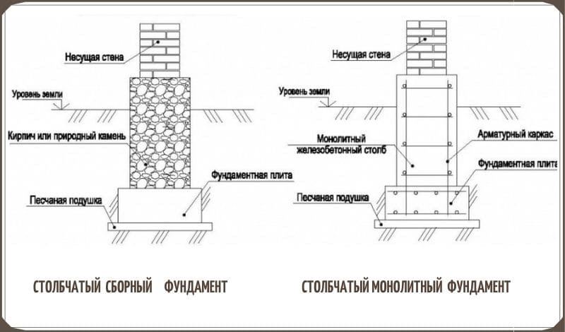 Фундамент под дом столбчатый