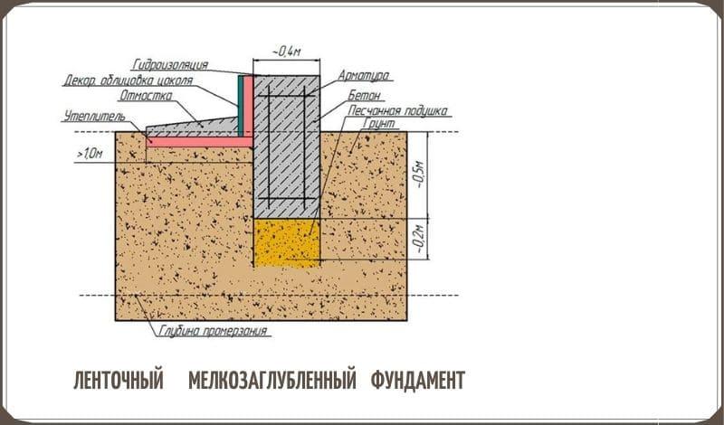 Ленточный фундамент мелкозаглубленный схема