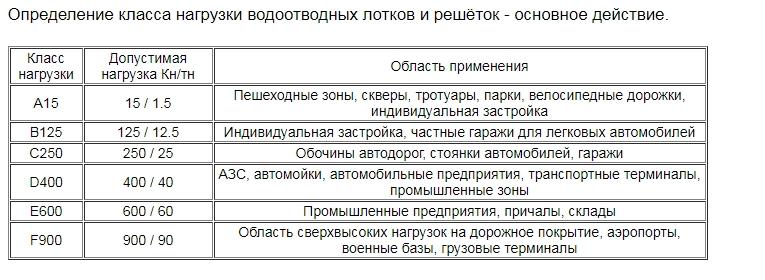 Таблица классов нагрузки EN1433