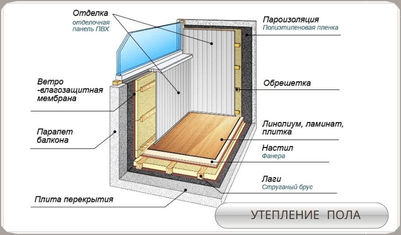 Утепление пола балкона